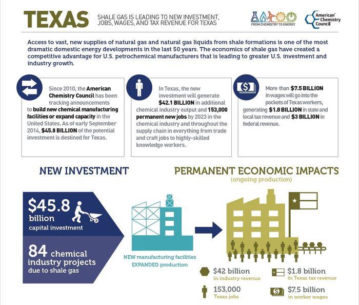Texas ACC